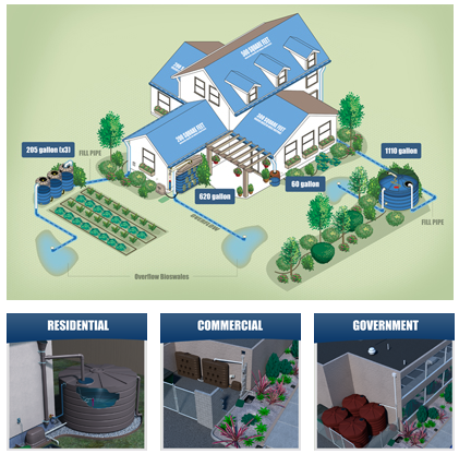 Rain harvesting for residential, commercial, government applciations